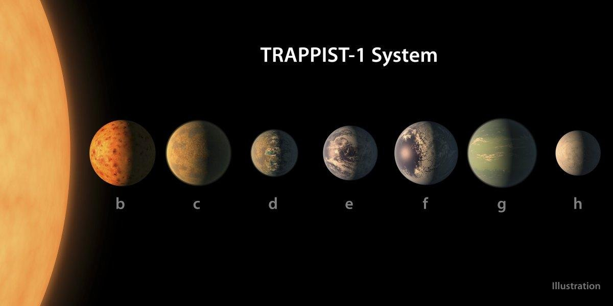 The Trappist-1 System has seven rocky planets about the size of Earth circling. NASA scientists announced its discovery earlier this year.