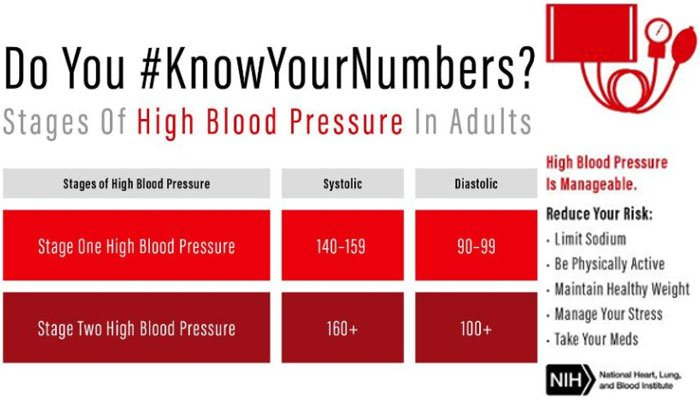 Chart reveals the stages of high blood pressure in adults. (Source: Nat'l Heart, Lung, and Blood Institute, NIH)