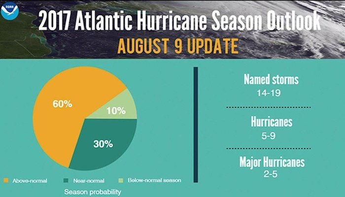 NOAA revised its May prediction to reflect the changing dynamics of the hurricane season. (Source: NOAA/CNN)