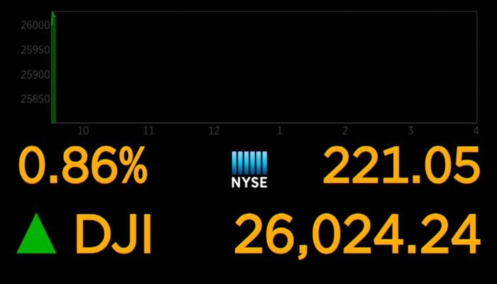Dow spikes 332 points, closes above 26000