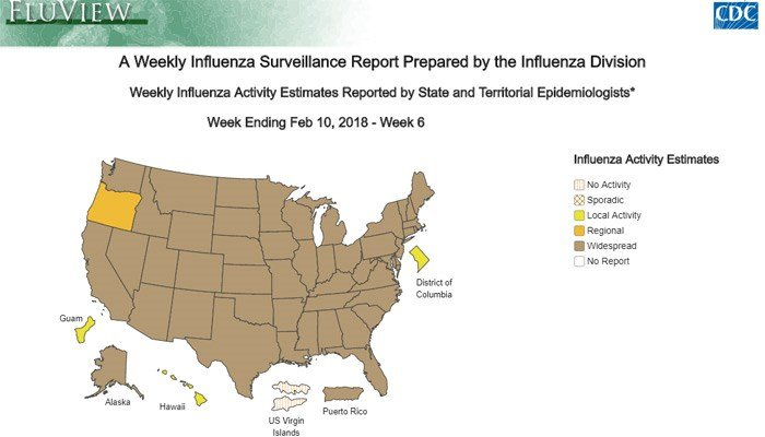 The flu is widespread in 48 of the 50 states. (Source: CDC)
