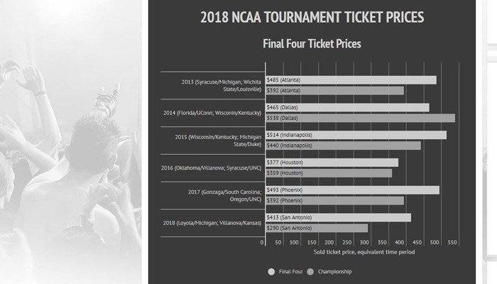 The seats for championship game start for $120. (Source: Vivid Seats)