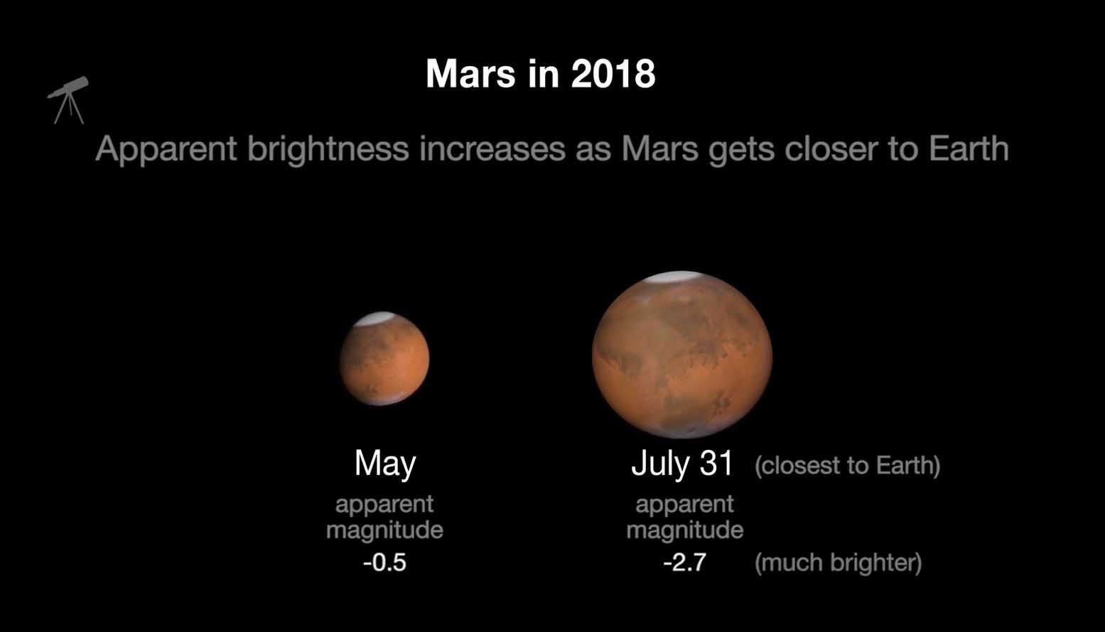 Mars will appear bigger and brighter in the night sky than it has in 15 years this July. (Source: NASA)