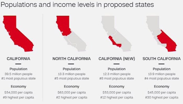 The Cal 3 initiative would split the state into North California, California and South California. (Source: CNN)