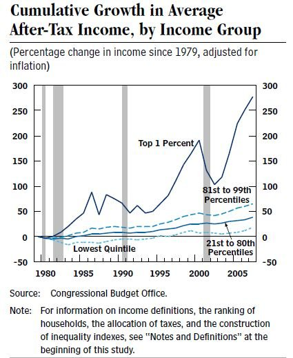 The graph shows the difference in after-tax income by income percentages from 1979-2007. (Source: Congressional Budget Office)