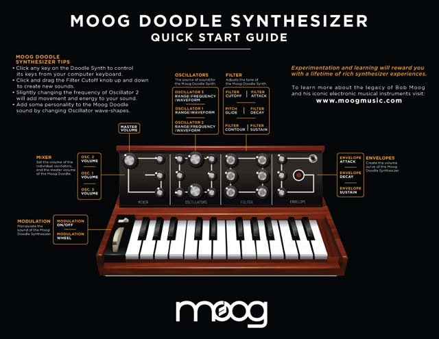 Today's Google doodle honors Dr. Robert Moog, who invented the synthesizer. Moog's website contains a graphic on how to use the doodle. (Source: Google)