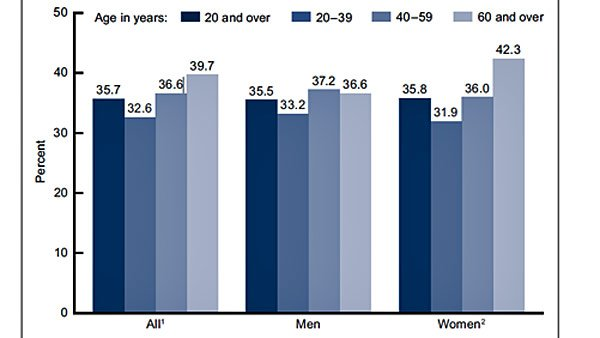 This chart shows the prevalence of obesity in American adults, age 20 and older, broken down by age and sex. (Source: CDC)