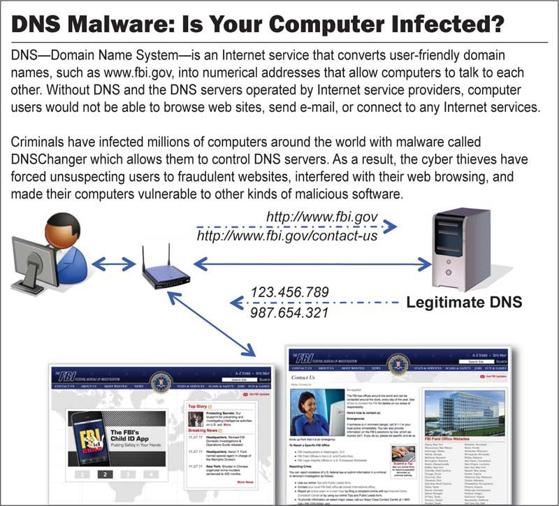 This FBI graphic demonstrates how malware works on your computer. (Source: FBI)