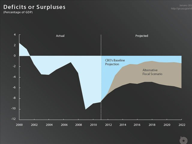 This Congressional Budget Office diagram shows projected deficits with and without the effects of the fiscal cliff. (Source: Congressional Budget Office)