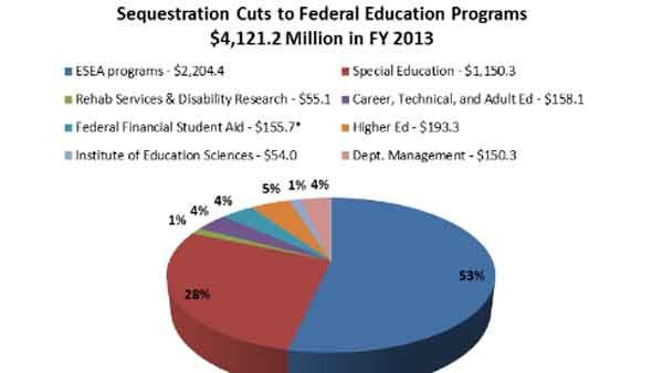 The cuts in the sequester to Federal Education Programs. (Source: Center on Budget & Policy Priorities)