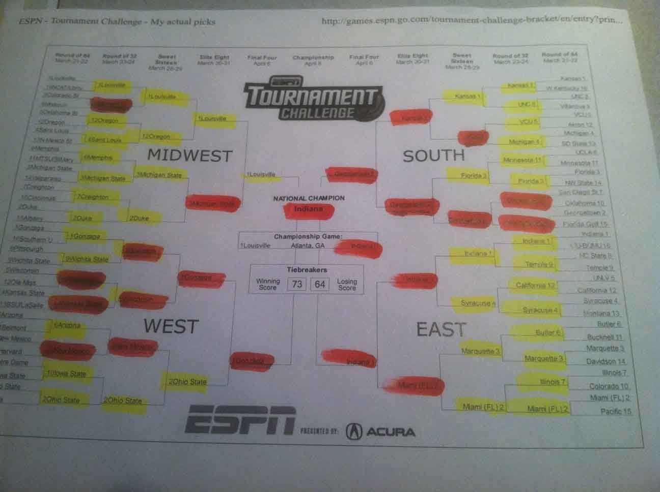 See all the red marks in the middle of this bracket? That's bad. (Source: RNN)