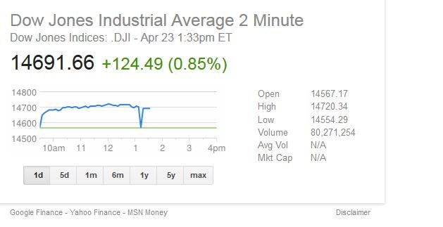 Within two minutes the Dow Jones Industrial Average dropped around 133 points. (Source: Google Finance)