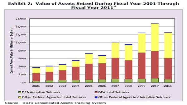The value of seized assets by the DEA has doubled since 2001. (Source: DEA.gov)
