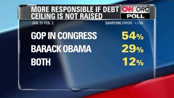 A new poll finds GOP would take most of the blame if debt ceiling isn't raised. (Source: HOUSE TV/CNN)