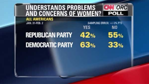 In a new CNN/ORC poll, a majority of Americans think GOP out of touch with women. (Source: CNN)