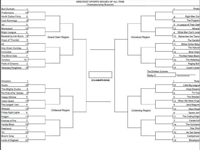 You feeling the crush of bracket fever? Check out some of these pop culture based brackets from across the web. (Source: RNN)