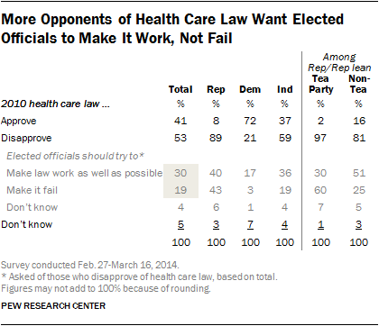 According to a Pew Research poll, the split on Obamacare is along party lines, with a bigger divide in the Republican party as a whole. (Source: Pew Research Center)